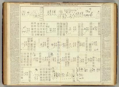 Cuadro historico-geroglifico, las tribus Aztecas II.