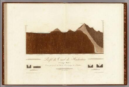 Profile du Canal de Huehuetoca.