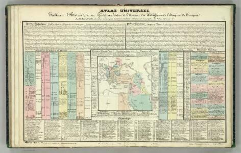 Tableau l'historie de l'Empire des Califes et de l'Empire de Turquie.